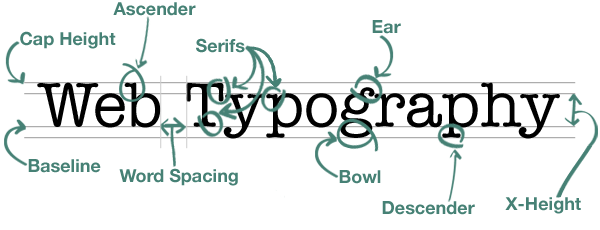 Web Typography Rules