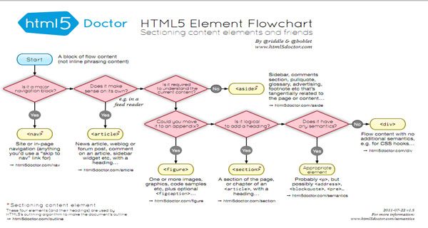 HTML5-Element-flowchart