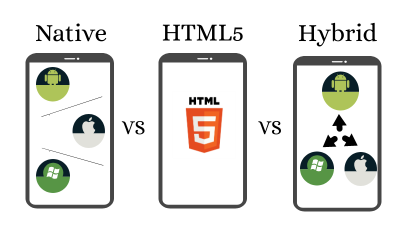 Native, HTML5 and Hybrid Mobile Apps Lead to Have a War Now
