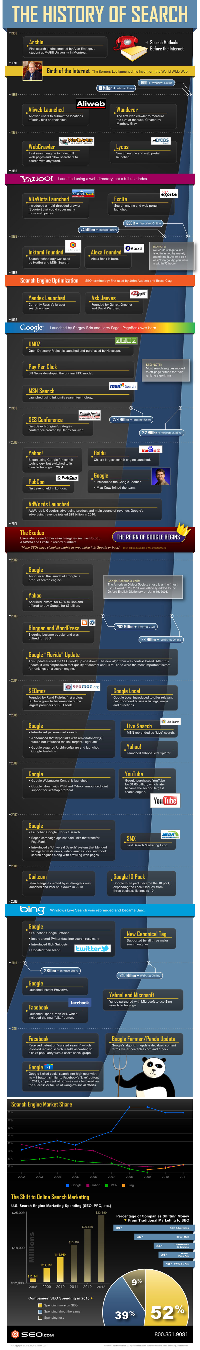 Search Engine History Infographic