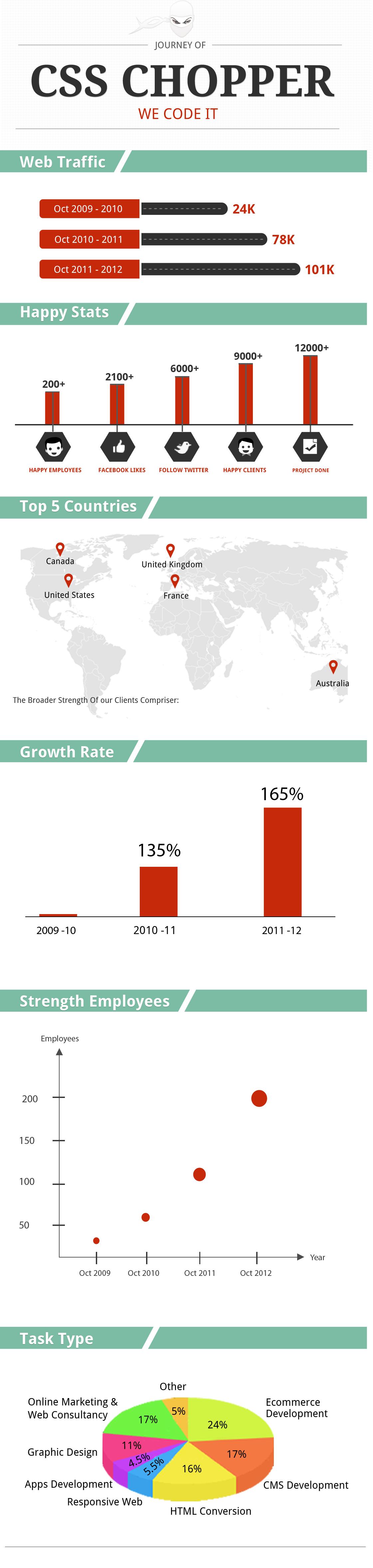 Csschopper Company Infographic