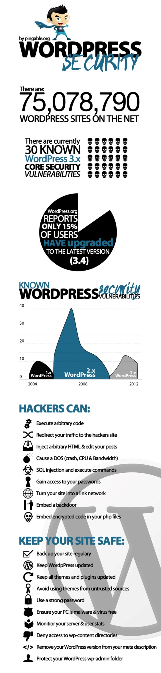 A Look Inside: How Much Secure Your WordPress Website Security Is