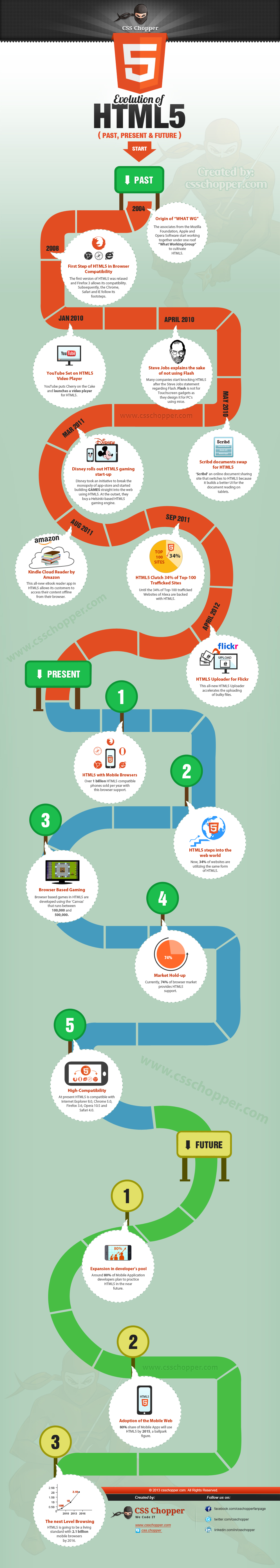 Infographic Evolution of HTML5 - Past, Present and Future