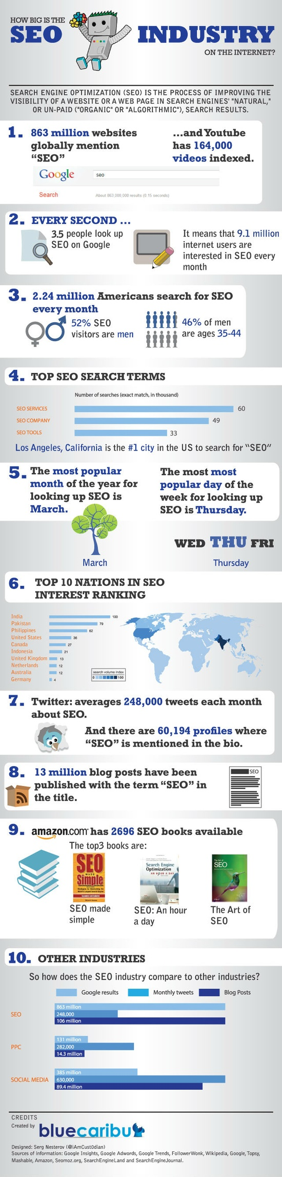 Boost the Business: Brand the Name-Hire Offshore SEO Expert Today