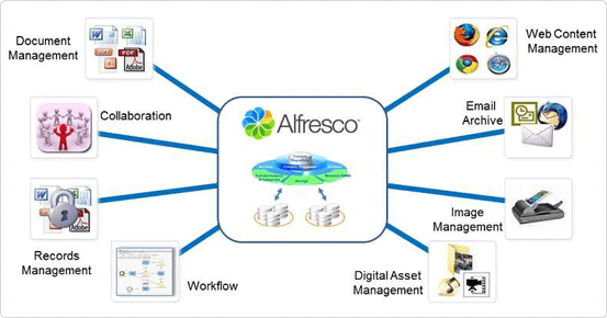 PSD to Alfresco Service
