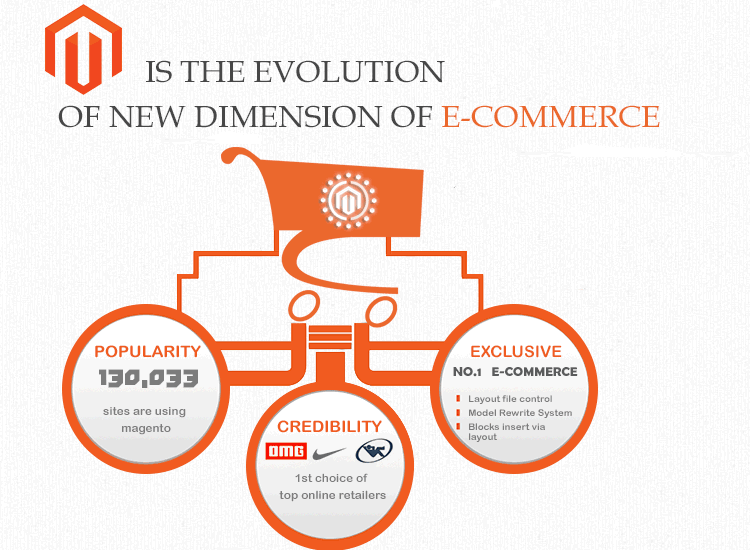 Evolution of Magento