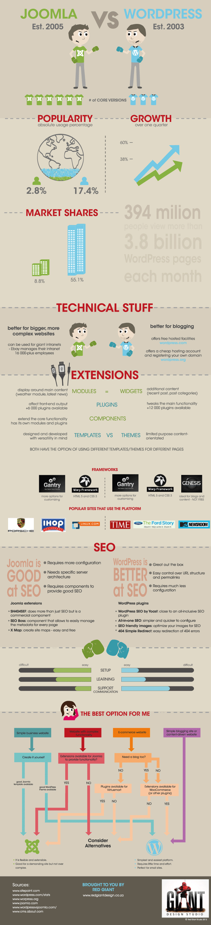 WordPress vs Joomla Infographics 2013