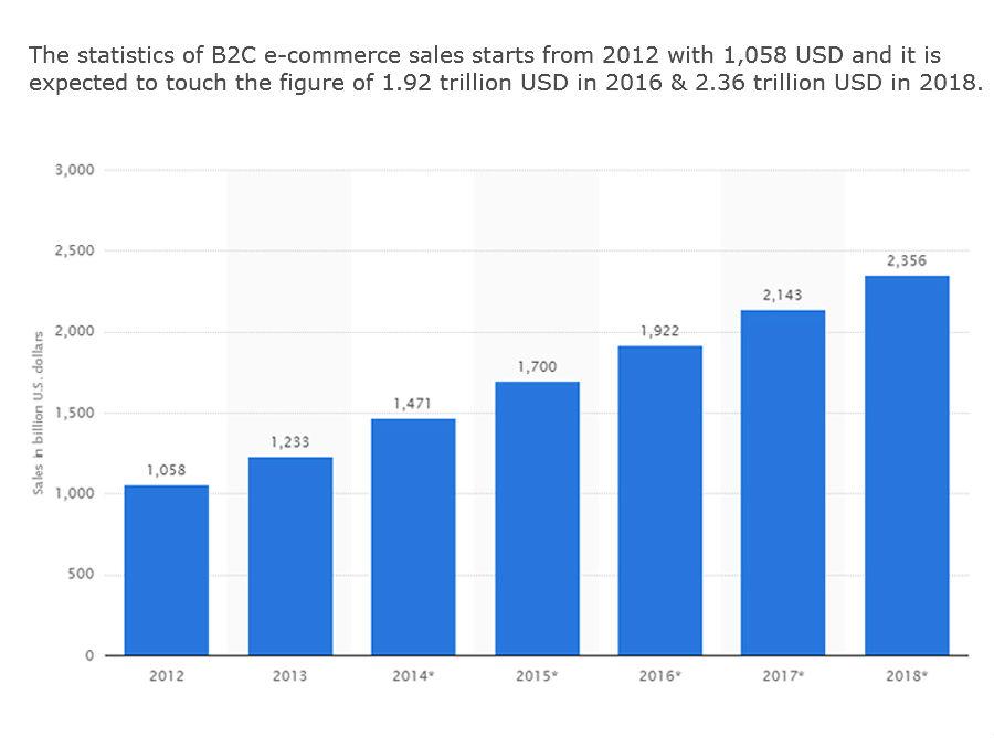 B2C E-commerce Sales
