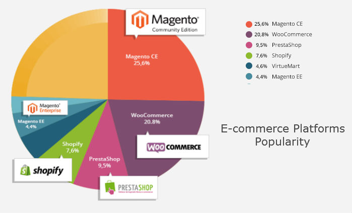 E-commerce Platforms Popularity