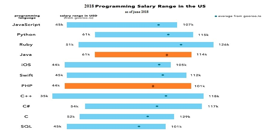 Salary PHP Vs JAVA