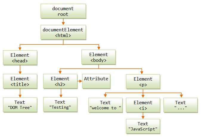 DOM Treemap