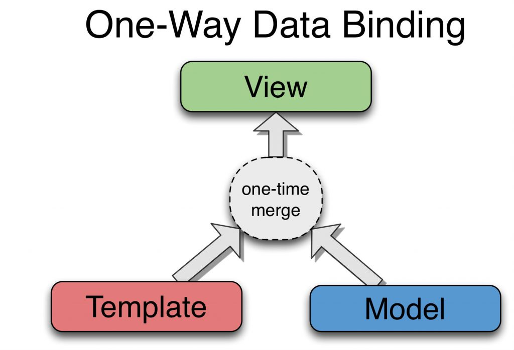 one way data binding