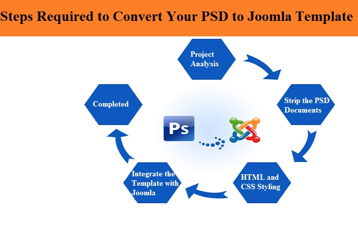 Steps required to convert your PSD to Joomla template