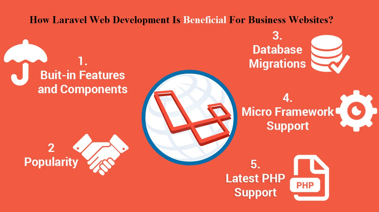 laravel-development-is-beneficial-business