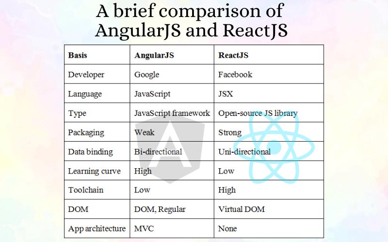 angular vs reactjs