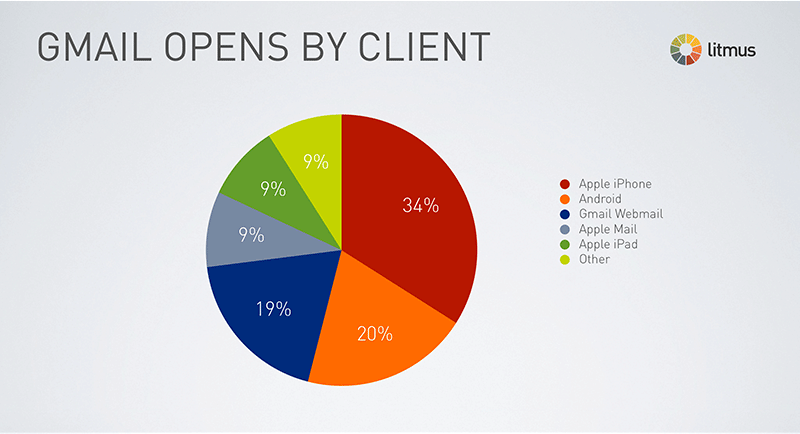Gmail open by clients