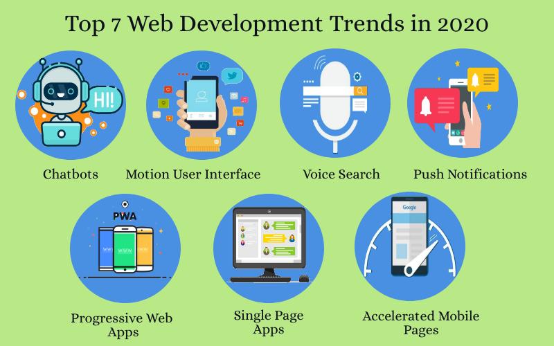 Top 7 Web Development Trends in 2020