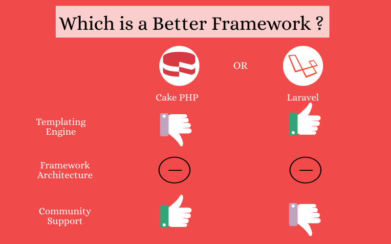 Which is a Batter Framework : cakePHP or laravel