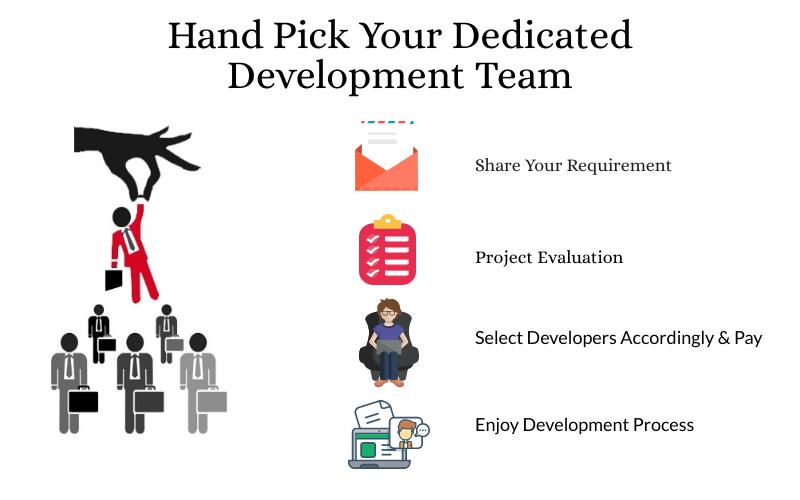 Dedicated Development Team: Benefits, Challenges & Hiring Process Unlocked