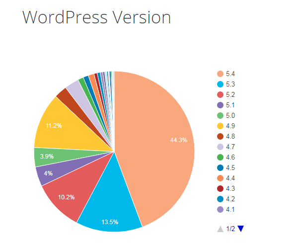 wordpress versions history