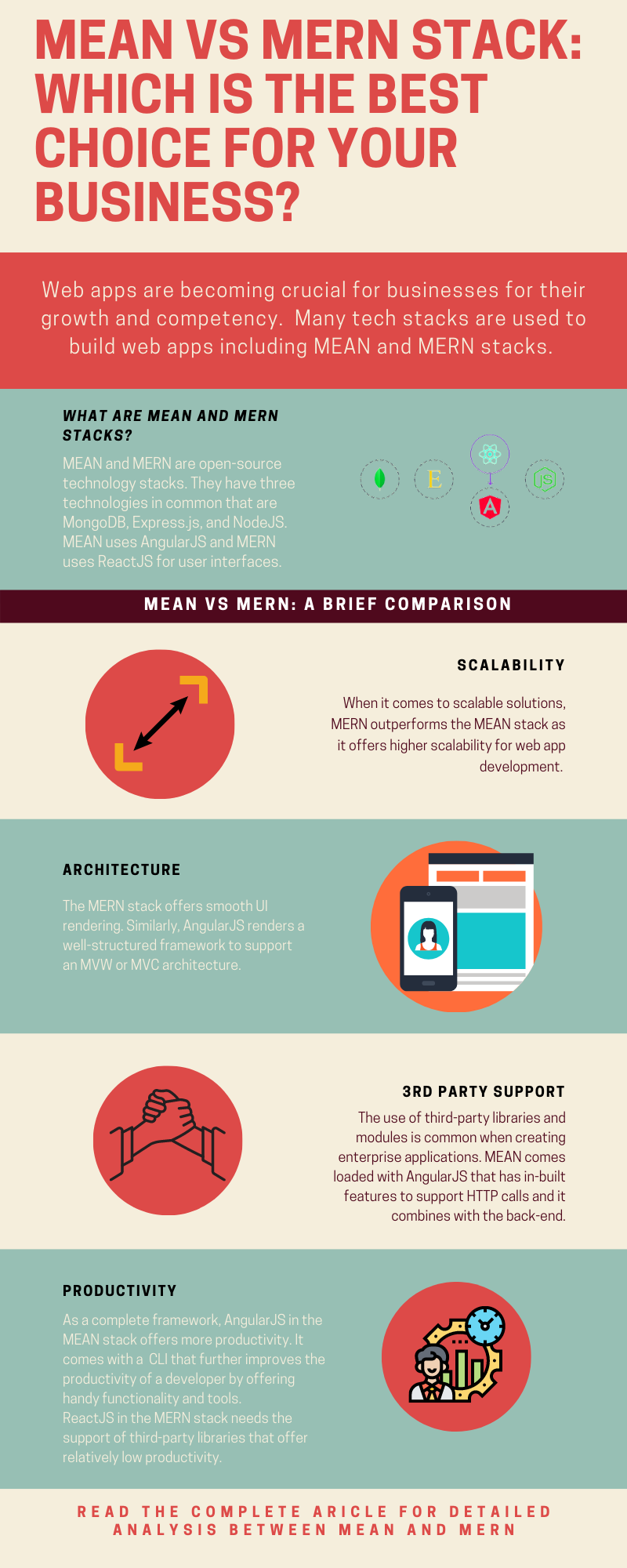 MEAN vs MERN Stack