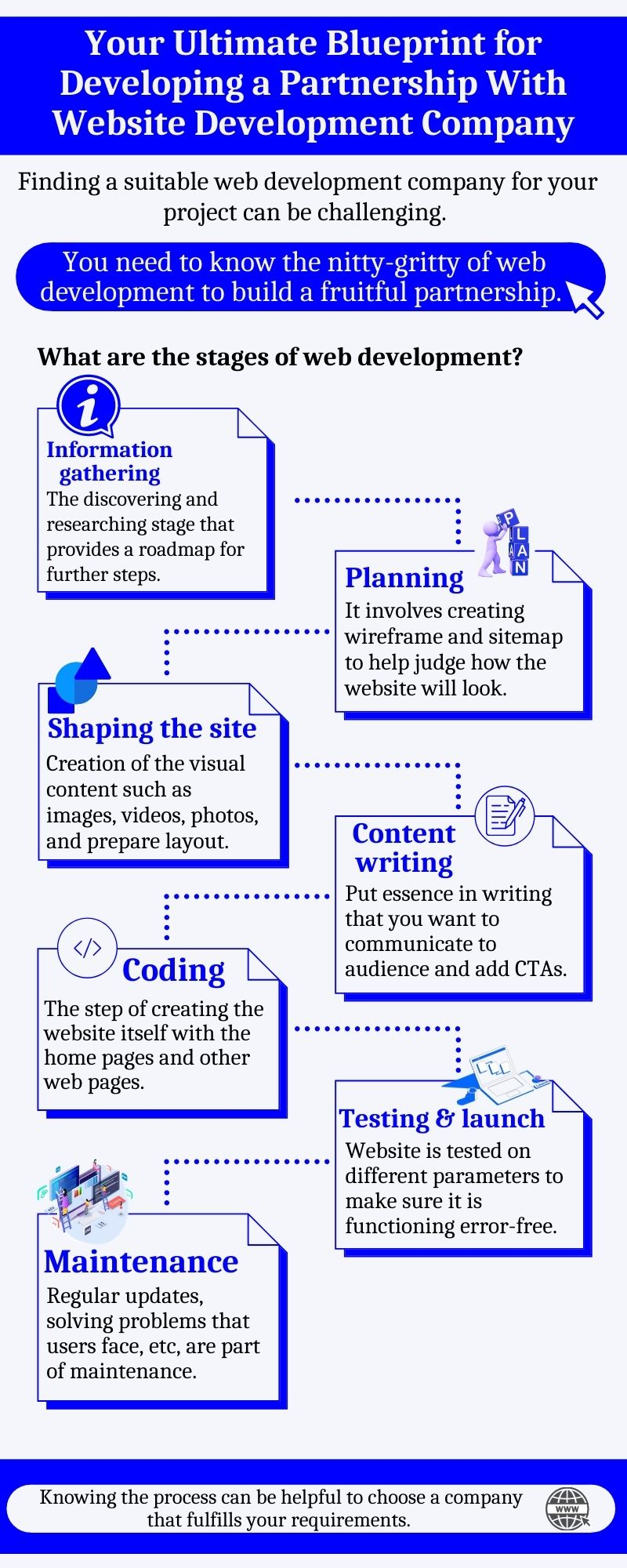Stages of partnership with website development company