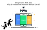 Progressive Web App: Why eCommerce Business Should Use it?