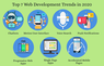 Top 7 Web Development Trends in 2020